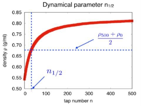 The dynamical parameter n1/2 corresponds to the number of taps needed to reach one-half of the compaction curve.