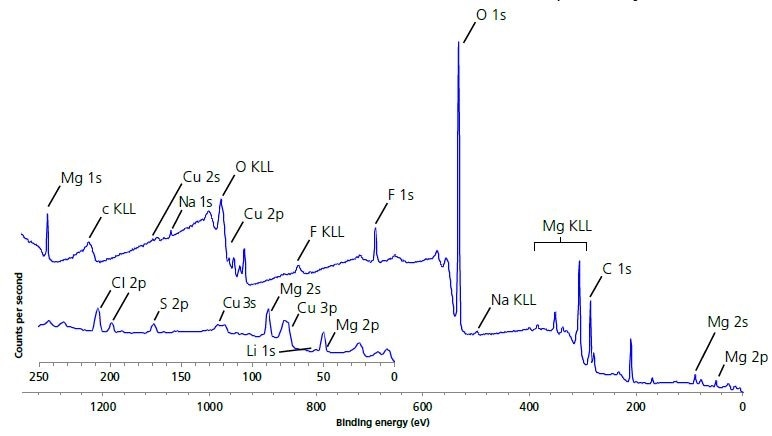 Large area survey spectrum of electrode surface.