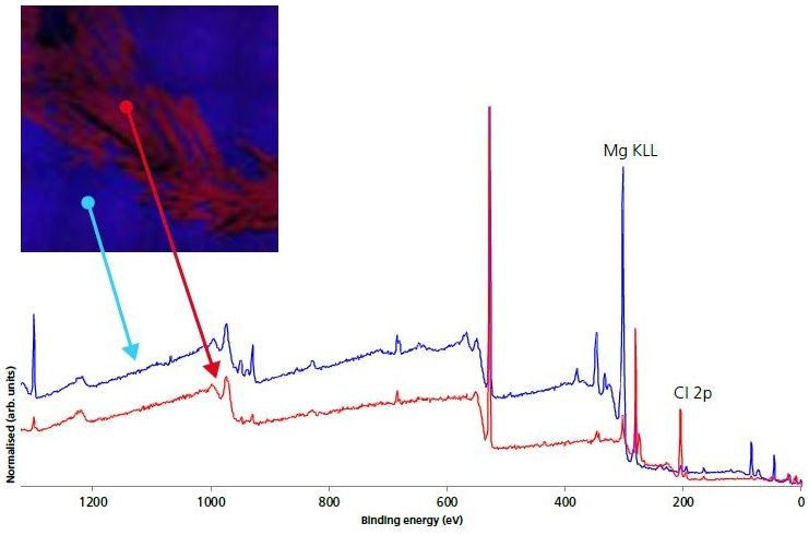 110 micron small-spot survey spectra on electrode (blue) and crystallite (red) areas.