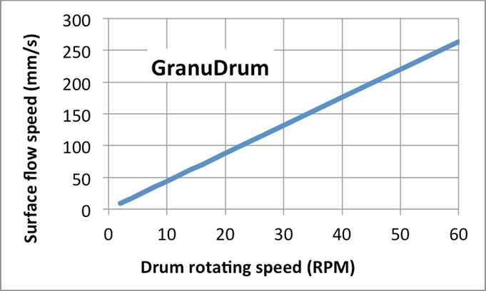 Relation between drum rotating speed and process speed (in mm/second)