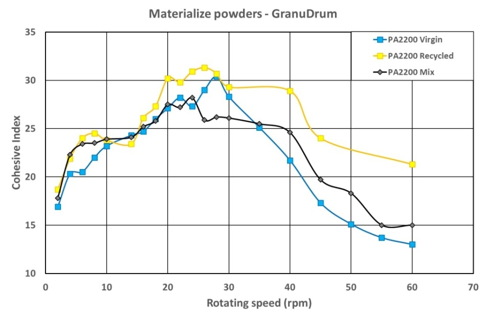Cohesive index versus rotating drum speed for PA12 powders—increasing velocity.