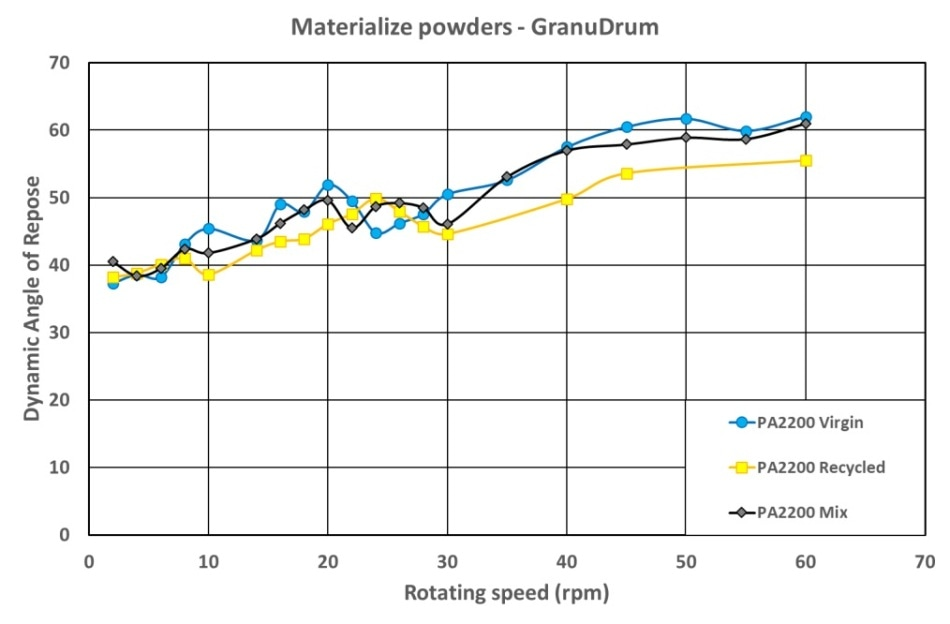 Dynamic angle of repose versus rotating drum speed for PA12 powders—increasing velocities.