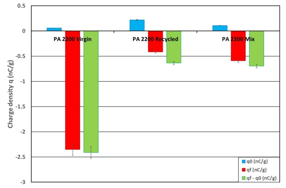 Histogram of the comparison between the initial and final charge densities for PA12 powders.