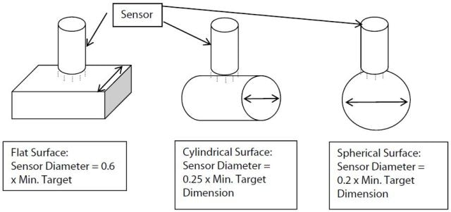 Determining sensor size based upon target shape