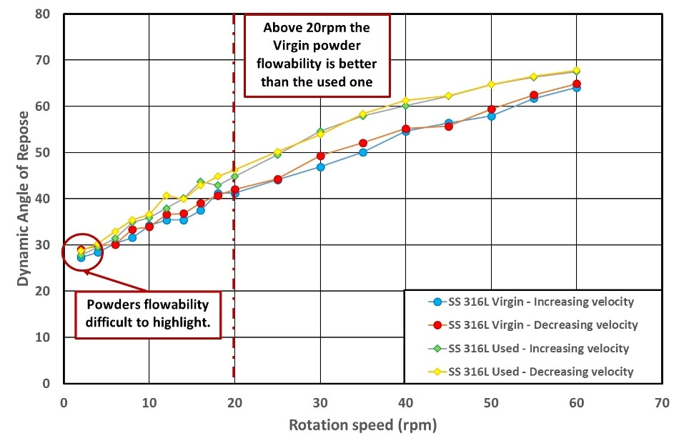 Dynamic angle of repose versus rotating drum speed.