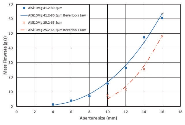 Mass flow rate versus aperture size for AlSi10Mg powders with two different Particles Size Distributions (25.2-65.5 m and 41.2-80.5 m).
