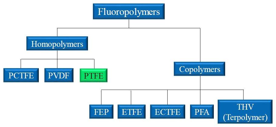 Understanding Fluoropolymers