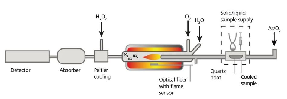 Operating principle of the Combustion Module