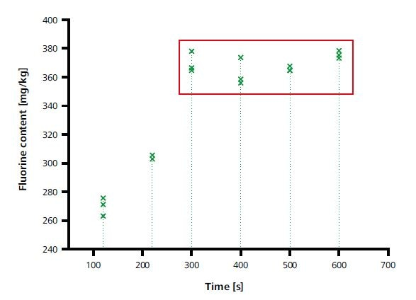 Optimization of the post-combustion time.