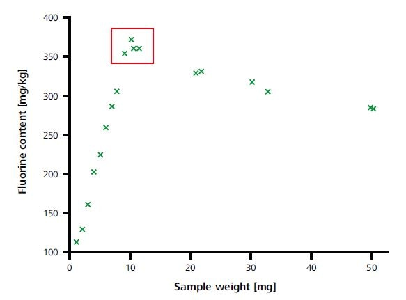 Optimization of the sample weight.