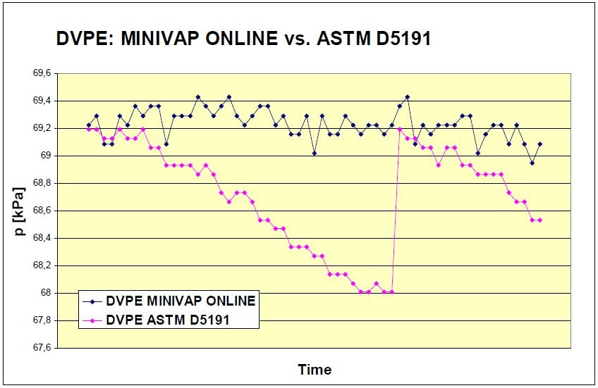 DVPE of gasoline—MINIVAP ONLINE vs ASTM D5191. Jump in the D5191 line indicates that chilling and air saturation of the sample has been performed as per standard requirements.
