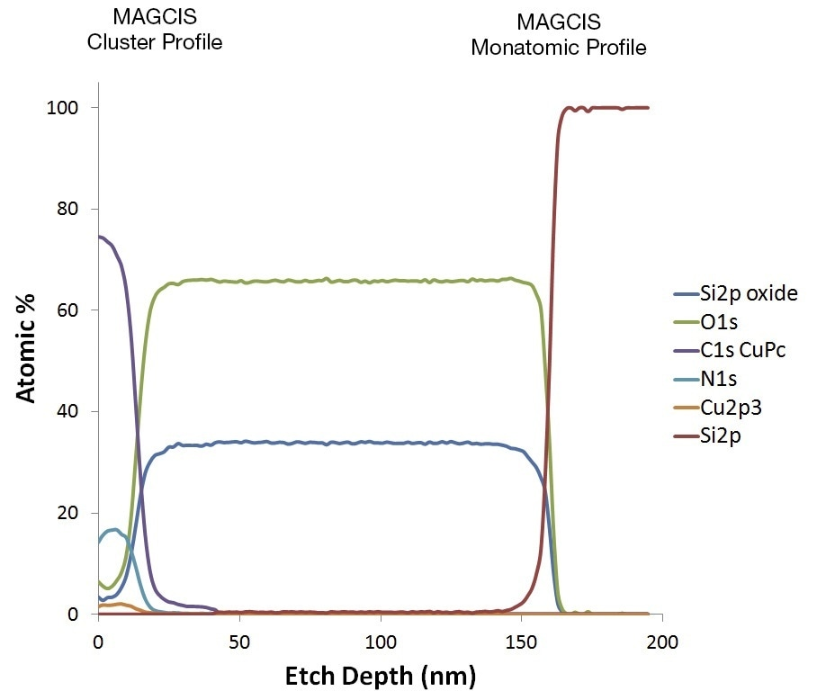 MAGCIS profile of organic FET
