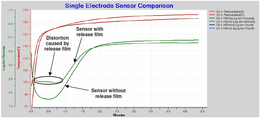 Comparison of BMC cure with and without release film, 100 Hz AC measurement