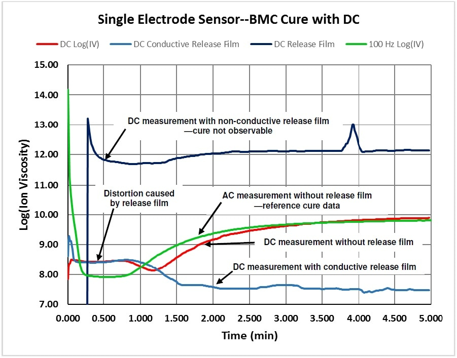 Comparison of AC and DC measurements of ion viscosity