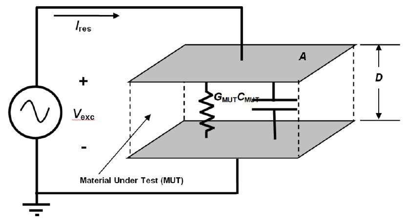 Electrical model of resin in direct contact with sensor