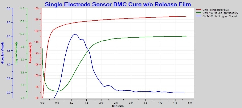 Cure of BMC in direct contact with 1-inch Single Electrode Sensor, 100 Hz AC measurement