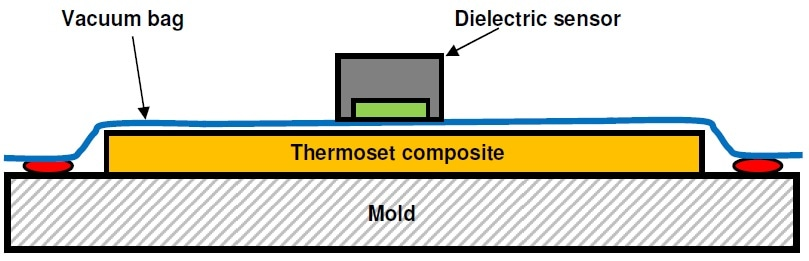 Cross section of lay-up with vacuum bag and dielectric sensor
