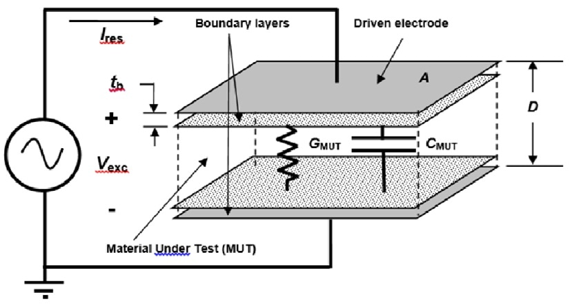 Electrical model of resin on sensor with insulating layer