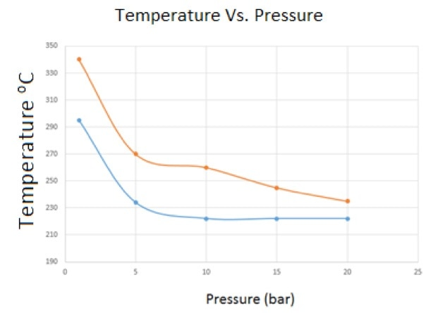 This figure represents the temperature trend as function of increasing pressure.