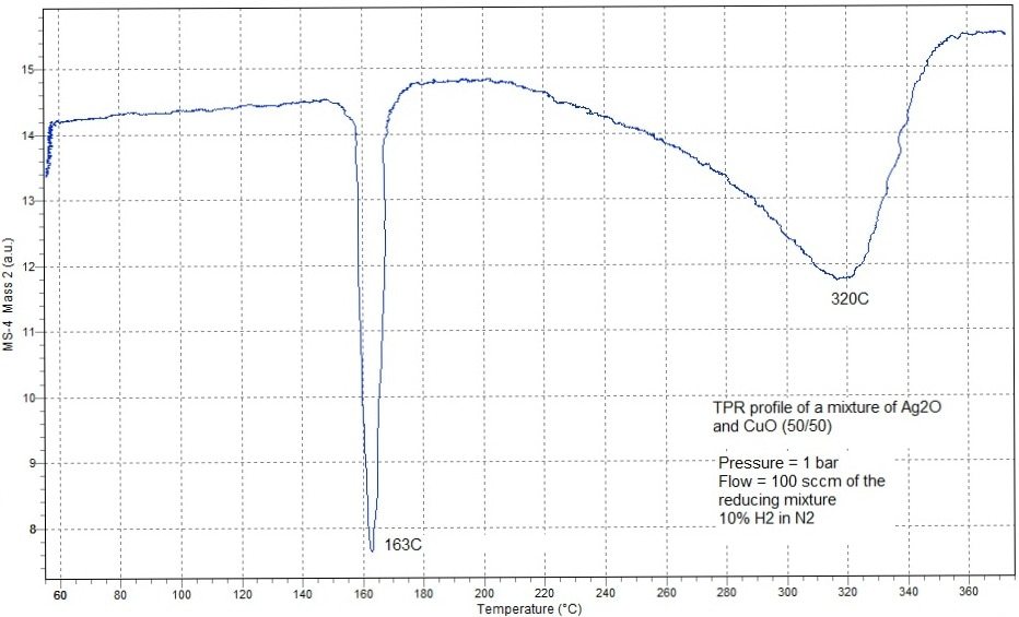TPR Profile Performed at Atmospheric Pressure