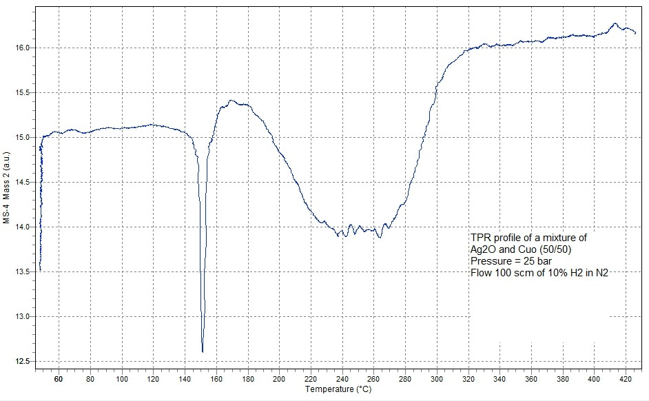 TPR Profile Performed at 25 bar Pressure VadsFs Wa VmolM% D%= •100•100