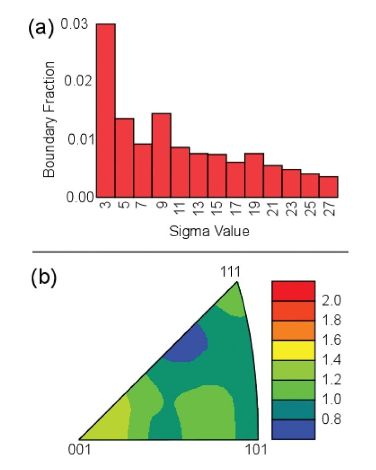 (a) Distribution of special grain boundaries and (b) an inverse pole figure texture plot for the YSZ EBSD data shown in Figure 4.