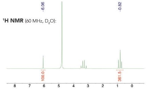 Example 1H NMR spectrum acquired to quantify alcohol content with an internal calibrant.