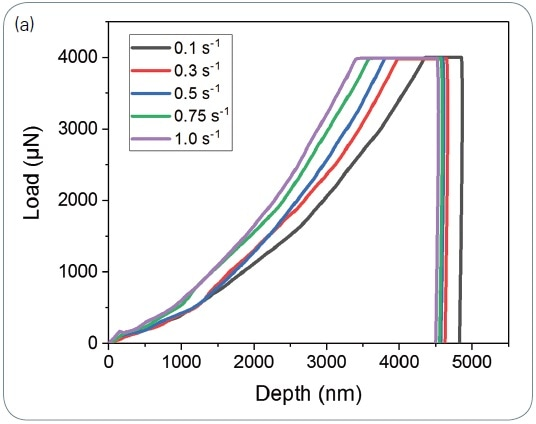 The effect of strain rate of 4N lithium. A strain rate exponent of 0.06 was calculated: (a) The effect of strain rate on the loading curve; (b) Viscoplasticity, resulting in creep on unloading. Even a 1-second unload from 5 mN results in this continued viscoplasticity. Even more rapid unloading rates, such as -50 mN/second, must be applied to use traditional unloading stiffnesses to calculate the reduced modulus.