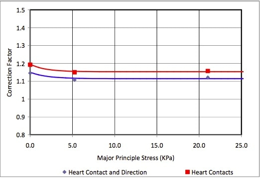 Number of contacts as a function of stress at 16% strain for heart shaped particles