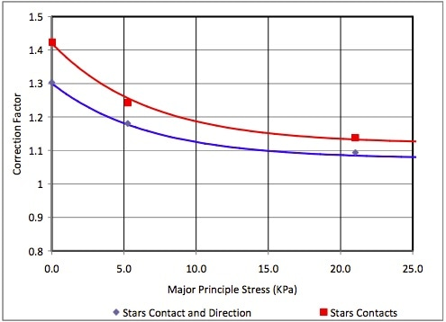 Number of contacts as a function of stress at 16% strain for star shaped particles