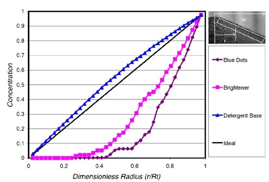 Cumulative radial segregation profile for laundry detergent with brightener.