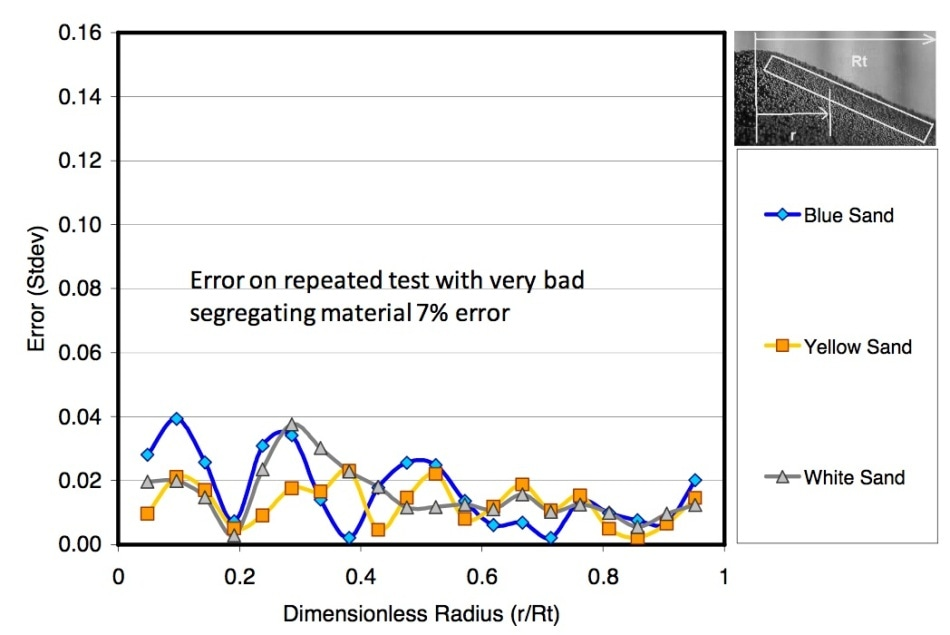 Segregation variance due to repeated tests as a function of radial position using spectral segregation measurement.