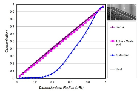 Cumulative radial segregation profile for household powdered cleanser.