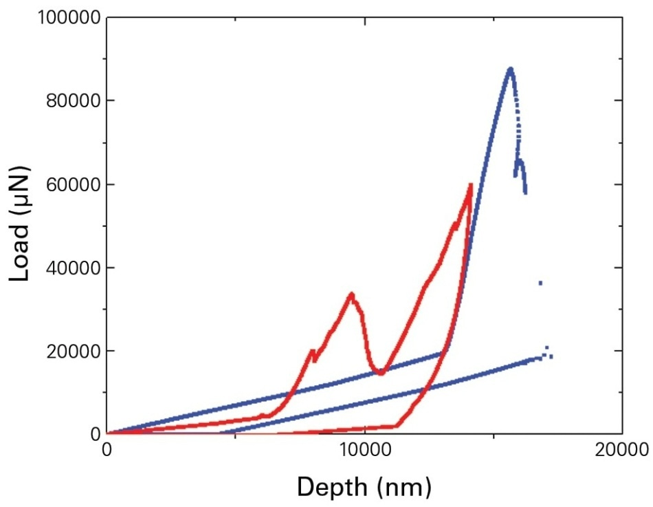 Load vs displacement curves of fiber push-out at room temperature (blue) and 316 °C (red).