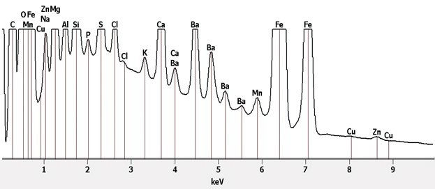 X-ray spectrum from pad sample.
