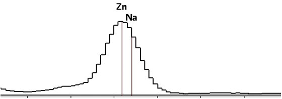 Extracted spectrum of Na/Zn particle region.