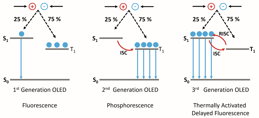 The operating mechanisms behind first, second, and third-generation OLEDs.