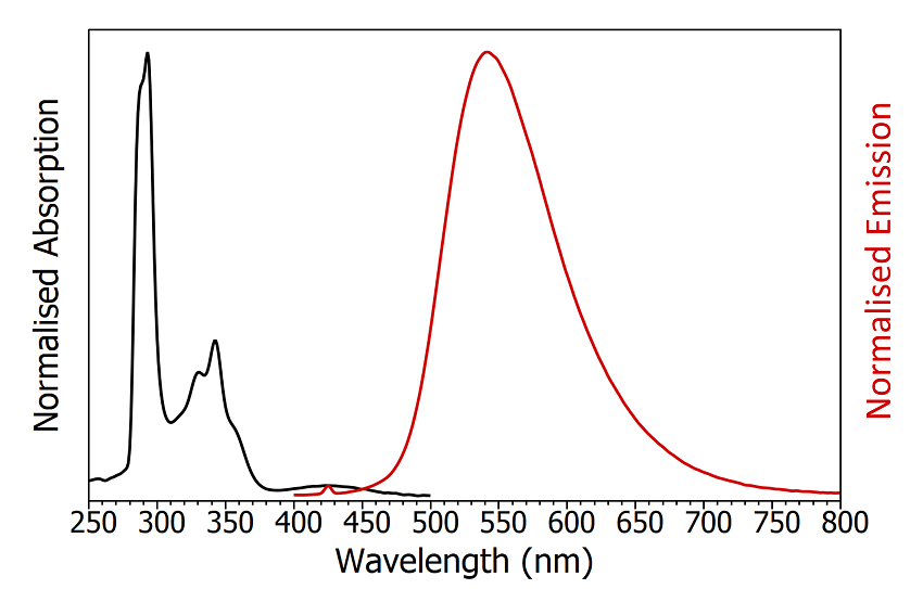 Absorption (black) and emission (red) spectra of degassed CzDBA in toluene. The small peak in the emission spectrum at 425 nm is the Raman scatter from the solvent. Absorption parameters: Δλex = 2 nm. Emission parameters: λex = 375 nm, Δλex = 2 nm, Δλex = 2 nm.