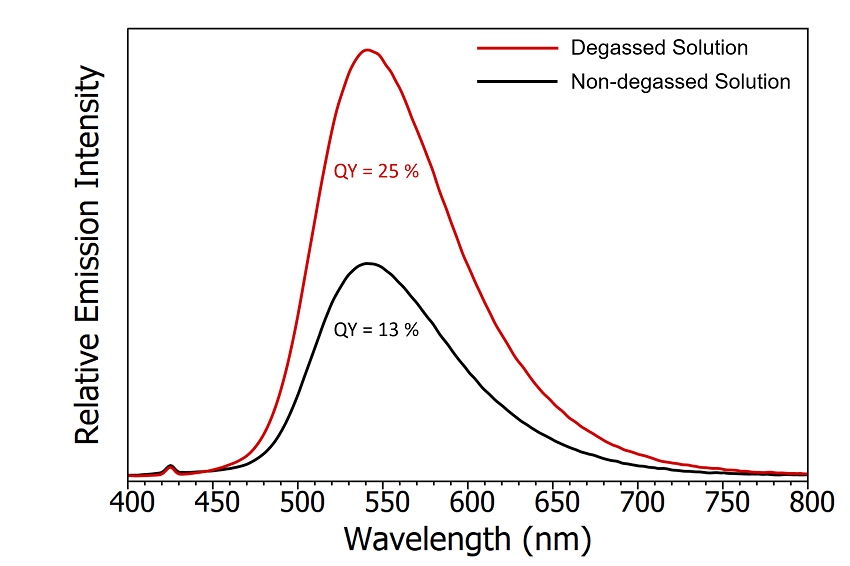 Emission spectra of degassed CzDBA solution (red) and non-degassed CzDBA (black). The quantum yield of the non-degassed solution was measured using the SC-30 Integrating Sphere module and the degassed quantum yield extrapolated based on the relative intensity of the emission. Experimental parameters: λex = 375 nm, Δλex = 5 nm, Δλem = 0.5 nm.