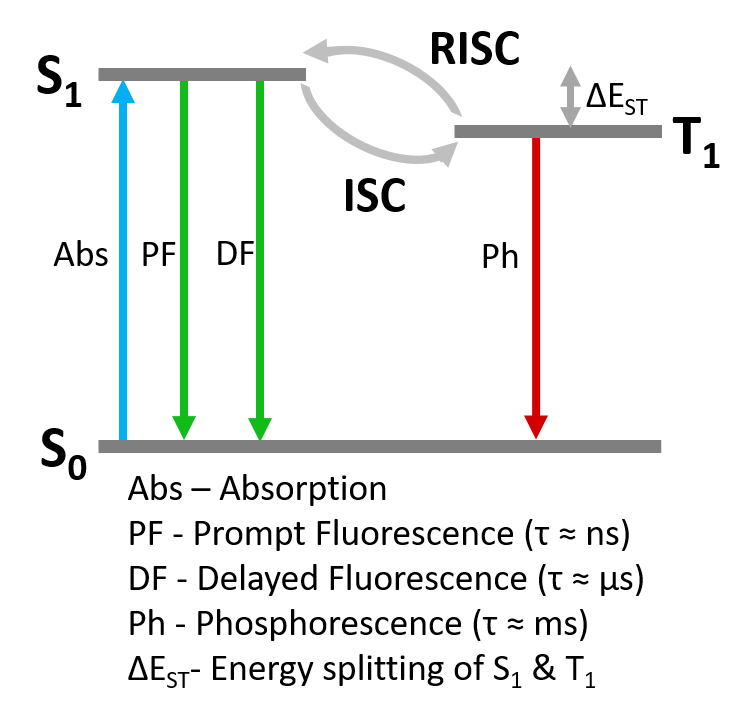 Simplified Jablonski diagram of TADF photophysics.