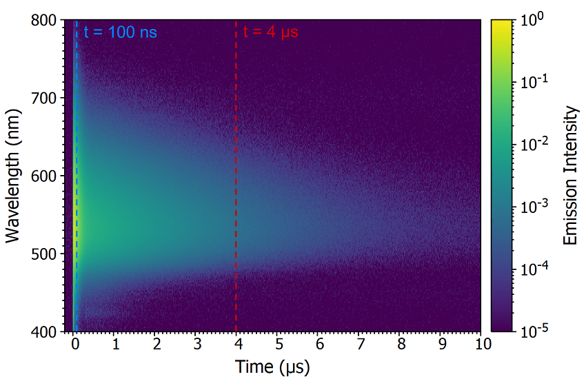 Time-resolved emission spectrum (TRES) of CzDBA solution measured using MCS. TRES color map (a) and TRES slices (b) of the prompt and delayed emission. Experimental Parameters: Source = EPL-375, Rep Rate = 50 kHz, λex = 375 nm, Δλem = 10 nm.