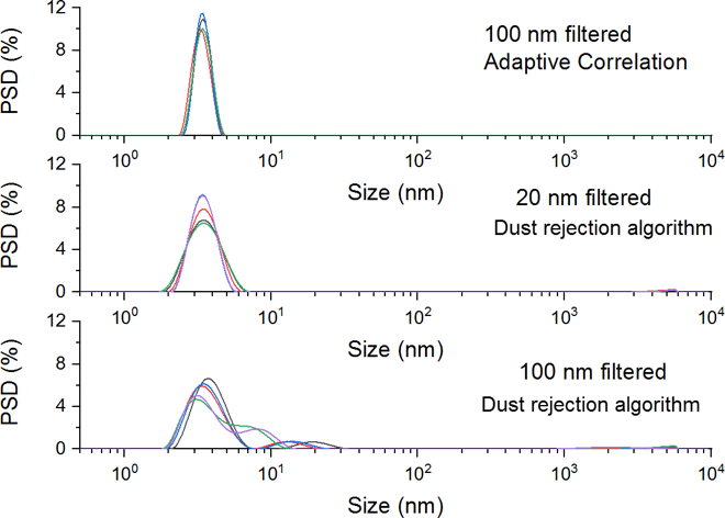 Intensity weighted particle size distributions for samples of 1mg/ml of lysozyme dispersed in a pH4.0 Acetate buffer, filtered after dispersion using syringe filters of a different pore size and captured using different measurement processes.