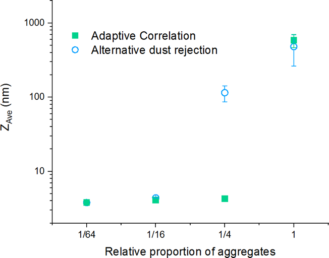 ZAve particle size reported for samples of lysozyme, filtered by different proportions measured using an alternative dust rejection algorithm and AC. The proportion of 1 shown on the x-axis represents an aggregated and unfiltered sample. The data points represent the mean value from 5 repeat measurements, with standard deviations shown as error bars.
