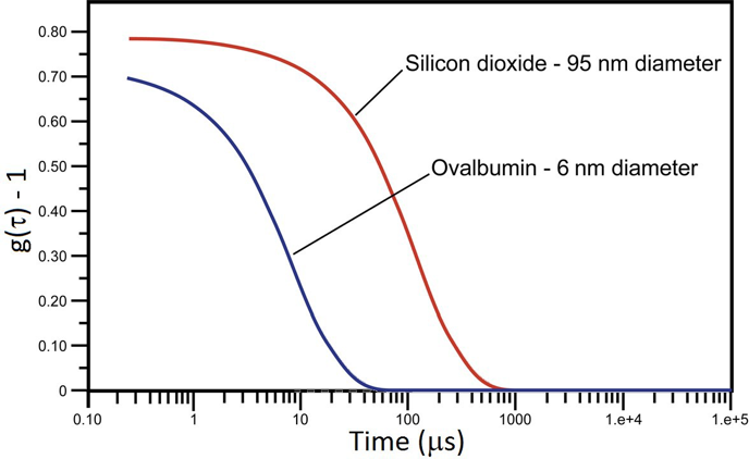 Dynamic light scattering measured correlograms of 6 nm ovalbumin and 95 nm silicon dioxide in phosphate buffered saline. The x-axis is the delay time of the correlation function.
