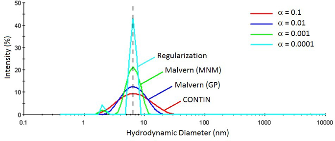 Influence of the alpha parameter on DLS measured particle size distributions for 0.3 mg/ml lysozyme in PBS at pH 6.8.