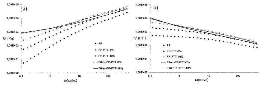 Linear viscoelastic responses of as-extruded samples and fibers containing 6 wt% and 10 wt% of PTT at 195 °C. (a) Dynamic storage modulus and (b) complex viscosity.
