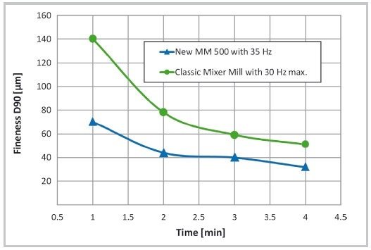 Grinding of basalt (2-5 mm initial grain size) in the MM 500 results in better fineness compared to classic Mixer Mills thanks to the increased frequency of 35 Hz instead of max 30 Hz (50 ml jar + 12 x 12 mm grinding balls, similar results in 80 ml or 125 ml jars).