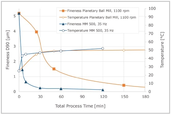 Particle fineness and temperatures during wet grinding of aluminum oxide with 0.1 mm grinding balls of zirconium oxide. The MM 500 was operated without cooling breaks, the total process time therefore equals the net grinding time. 2 h net grinding time was required in the MM 500 to obtain particles of 0.14 µm, whereas 5 h total process time including cooling breaks (1 h net grinding) were required in the Planetary Ball Mill to obtain a particle size of 0.18 µm. The temperature was comparable in both mills.