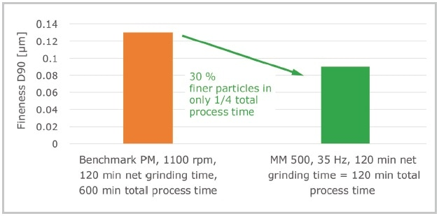 Best grinding result of wet grinding of titanium dioxide with 0.1 mm grinding balls zirconium oxide. The MM 500 was operated without cooling breaks, the total process time is therefore the net grinding time. After 2 h net grinding time the MM 500 produced particles sized 90 nm. In the benchmark planetary ball mill the highest fineness of 130 nm particles was reached after 2 h net grinding time (10 h total process time including cooling breaks).