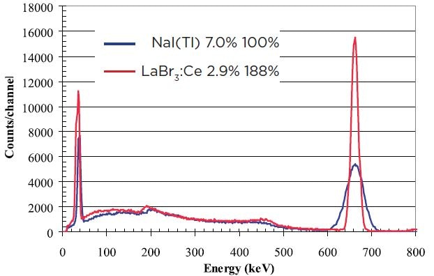 "Comparison of 3""x3"" spectra for 137Cs (662 keV) LaBr3:Ce detector (red) and NaI(Tl) (blue)"